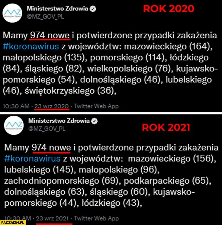 23 września 2020 2021 dokładnie tyle samo zachorowań na covid