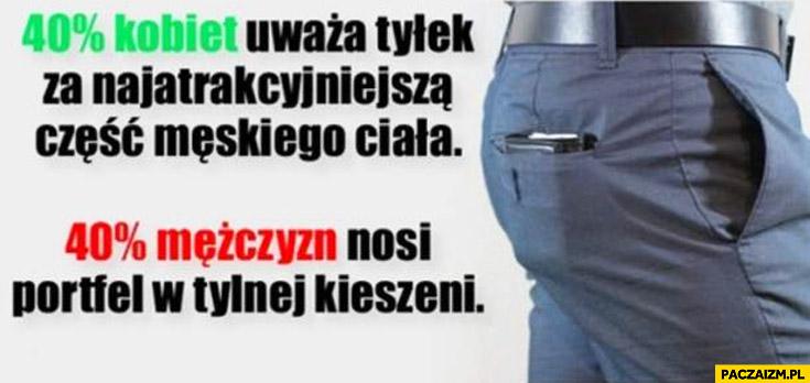 40 procent kobiet uważa tyłek za najatrakcyjniejszą część męskiego ciała 40 procent mężczyzn nosi portfel w tylnej kieszeni