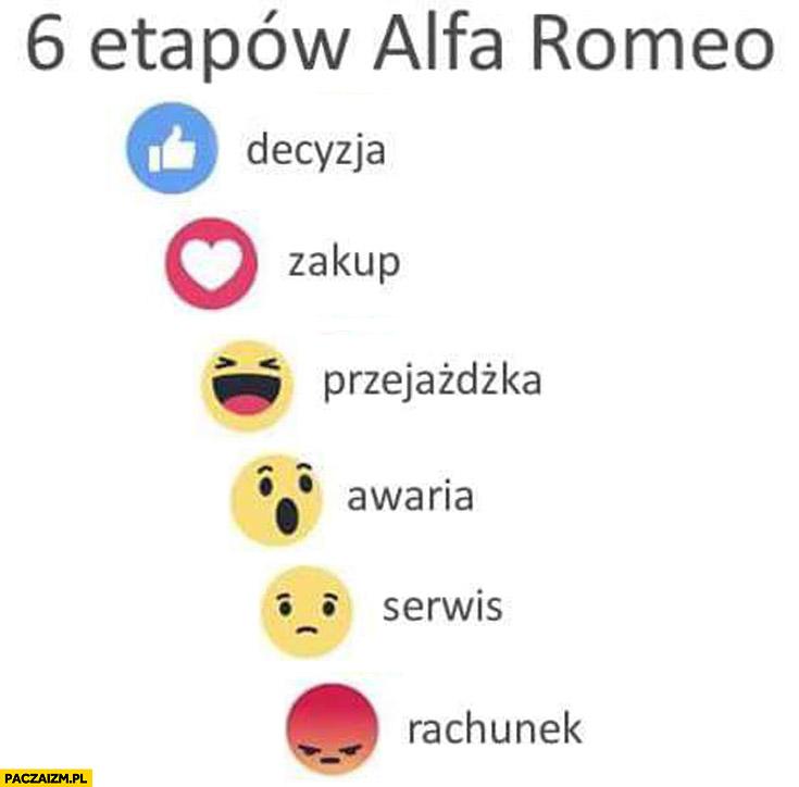 6 etapów posiadania Alfa Romeo: decyzja, zakup, przejażdżka, awaria, serwis, rachunek. Ikonki facebook