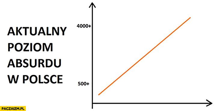Aktualny poziom absurdu w Polsce wykres 500+ plus 4000+ plus