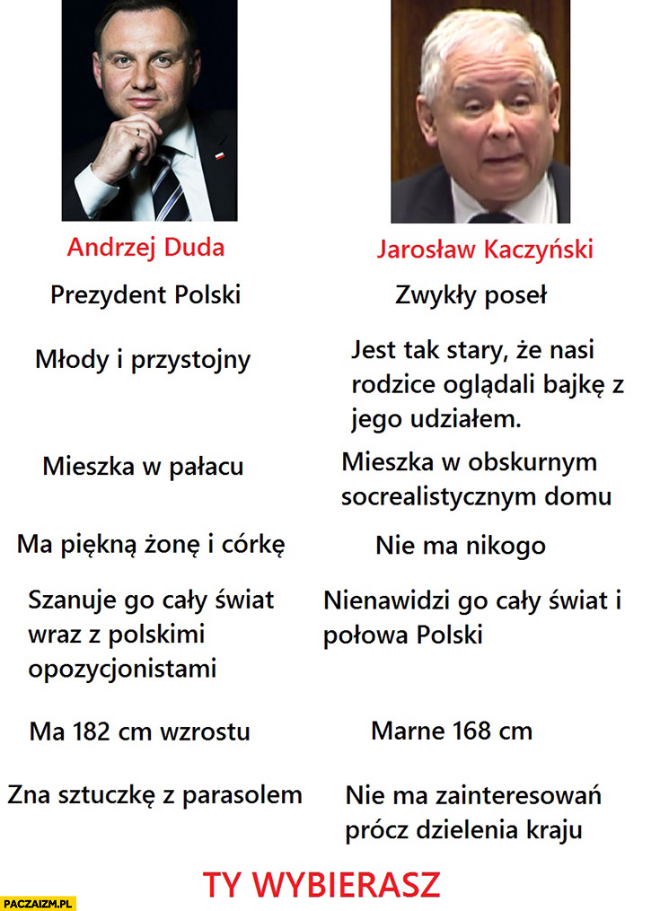 Andrzej Duda Jarosław Kaczyński porównanie Ty wybierasz tabelka