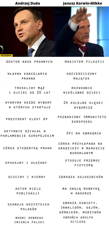 Andrzej Duda Korwin porównanie