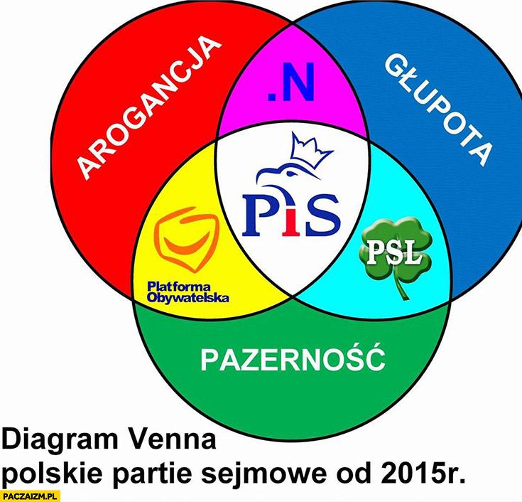 Arogancja głupota pazerność diagram Venna polskie partie sejmowe