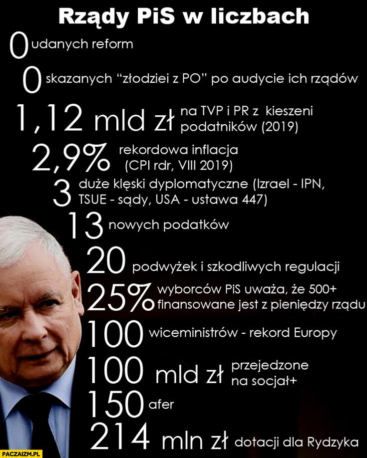 Bilans rządu PiS w liczbach afery podatki socjal inflacja podsumowanie zestawienie