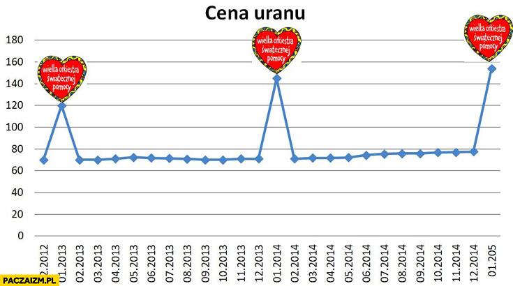 Cena uranu wykres dni finału WOŚP