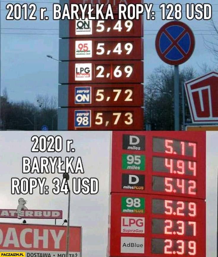 Ceny paliw 2012 baryłka ropy 128 dolarów porównanie do 2020 baryłka ropy 34 dolary