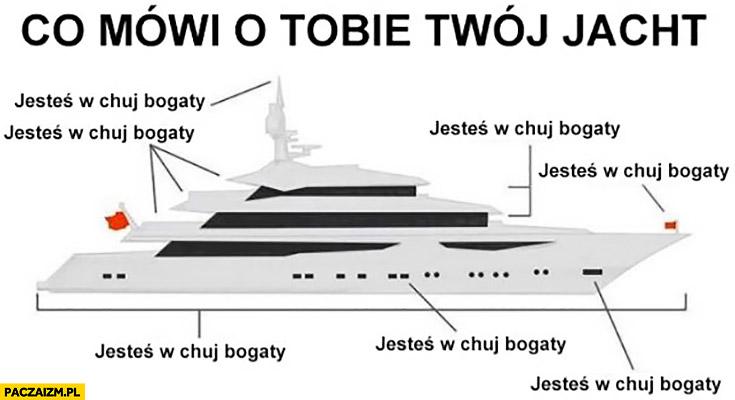 Co mówi o Tobie Twój jacht? Jesteś w kij opór bogaty wykres ilustracja