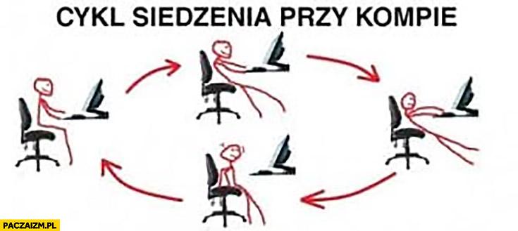 Cykl siedzenia przy komputerze zjeżdża ześlizguje się z fotela