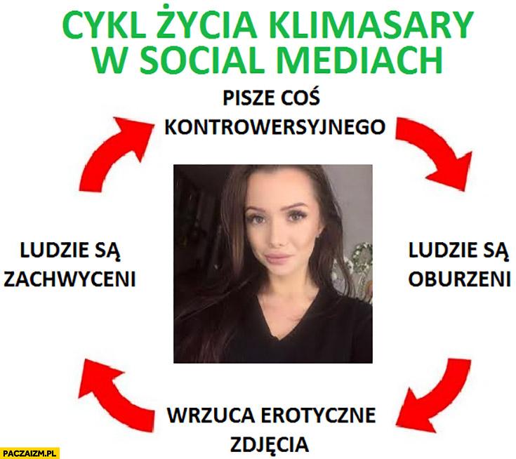 Cykl życia Klimasary w social mediach: pisze coś kontrowersyjnego, ludzie są oburzeni, wrzuca zdjęcia erotyczne, ludzie są zachwyceni