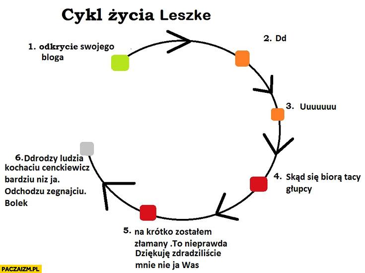 Cykl życia Lecha Wałęsy na wykopie Leszke wykres