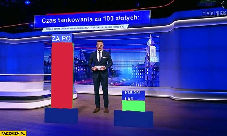 Czas tankowania za 100 złotych za PO vs za PiS nowy ład porównanie wiadomości TVP