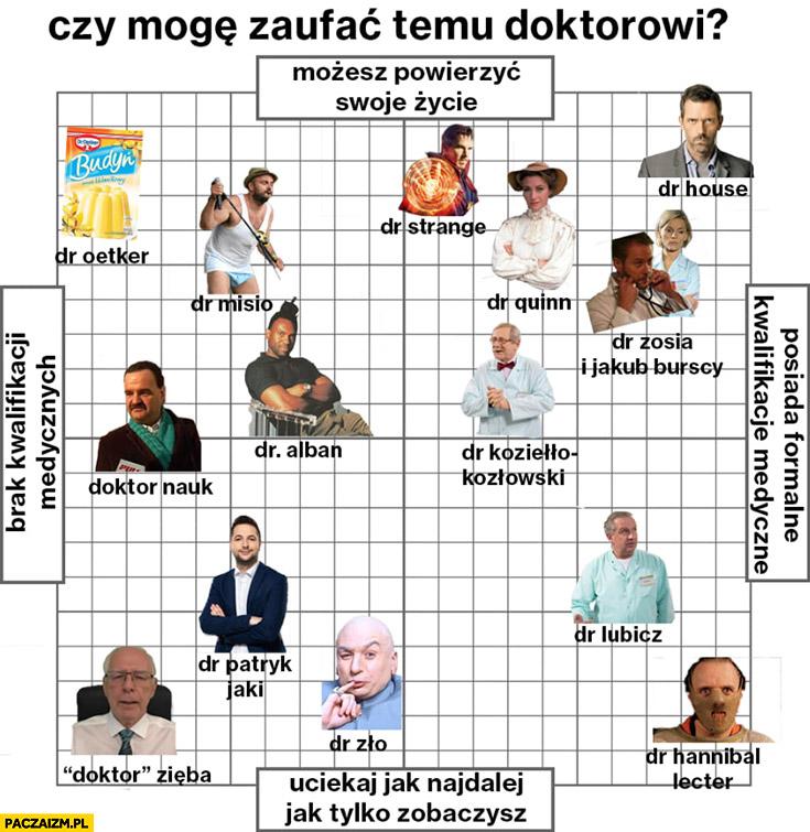Czy mogę zaufać temu doktorowi? Zięba, Lubicz, Misio, Zło, Jaki, House, Strange, Queen wykres infografika