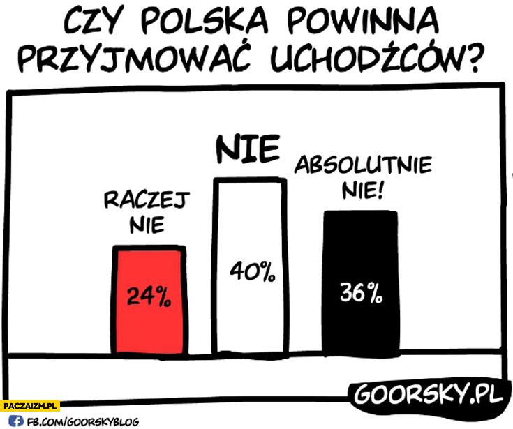 Czy Polska powinna przyjmować uchodźców? Raczej nie, absolutnie nie. Sondaż Goorsky