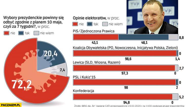 Czy wybory powinny się odbyć zgodnie z planem 10 maja? Tylko wyborcy PiS na tak Kurski śmieje się zadowolony