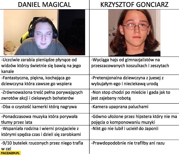 Daniel Magical vs Krzysztof Gonciarz porównanie tabelka stream live