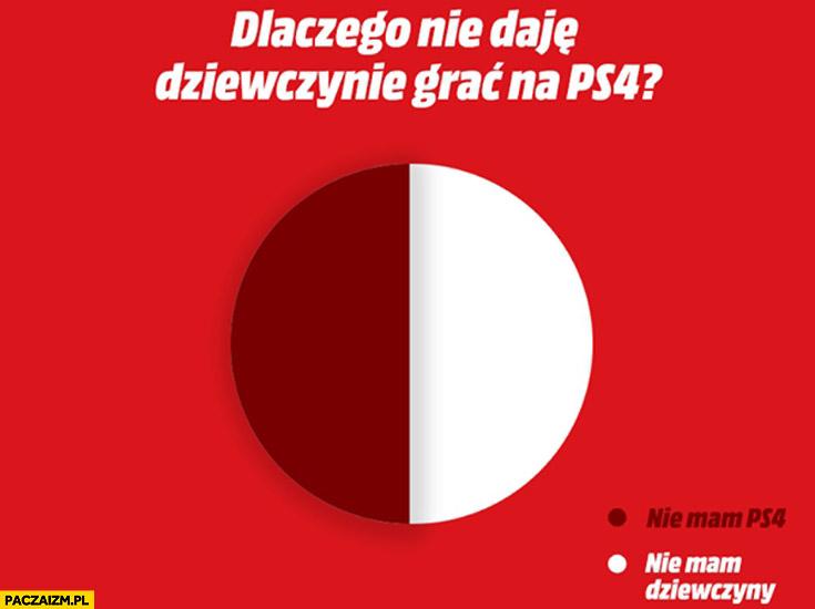 Dlaczego nie daję dziewczynie grać na PS4? Nie mam PS4, nie mam dziewczyny wykres