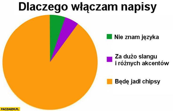 Dlaczego włączam napisy wykres: będę jadł chipsy, nie znam języka, za dużo slangu i różnych akcentów