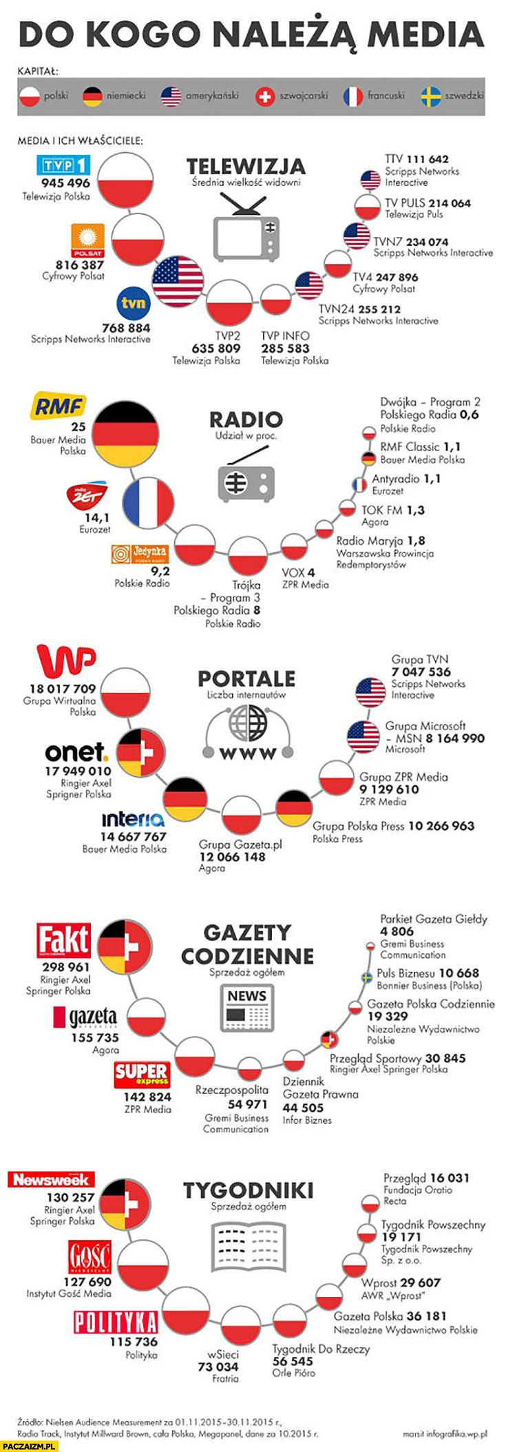 Do kogo należą media w Polsce infografika telewizja, radio, portale, gazety codzienne, tygodniki