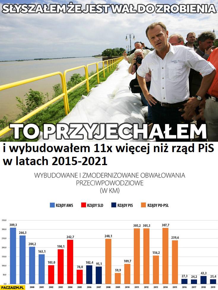 Donald Tusk wał do zrobienia to przyjechałem i wybudowałem 11x więcej niż rząd PiS w latach 2015-2021 wykres