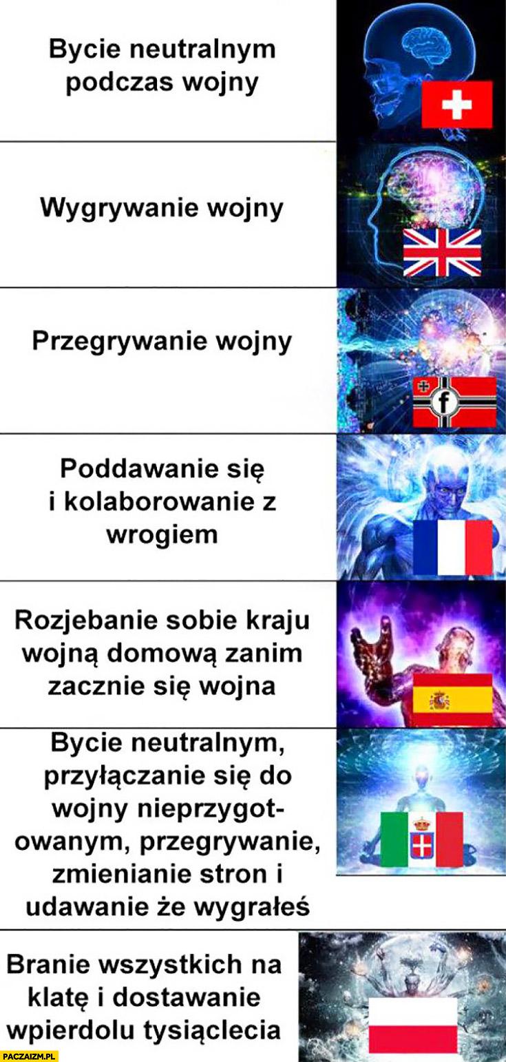 Druga wojna światowa kraje: bycie neutralnym, wygrywanie, przegrywanie, poddawanie się, Polska: branie wszystkich na klatę i dostawanie wpiedzielu tysiąclecia