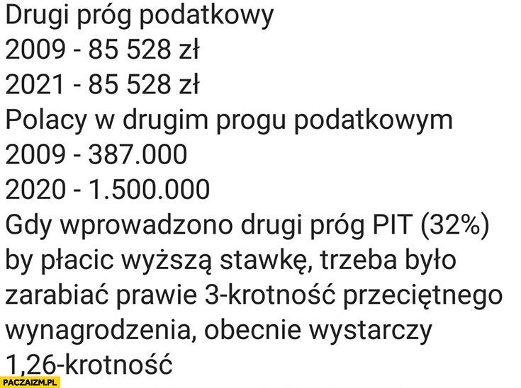 Drugi próg podatkowy liczba Polaków gdy wprowadzono to 3-krotność przeciętnego wynagrodzenia, obecnie 1,26-krotność