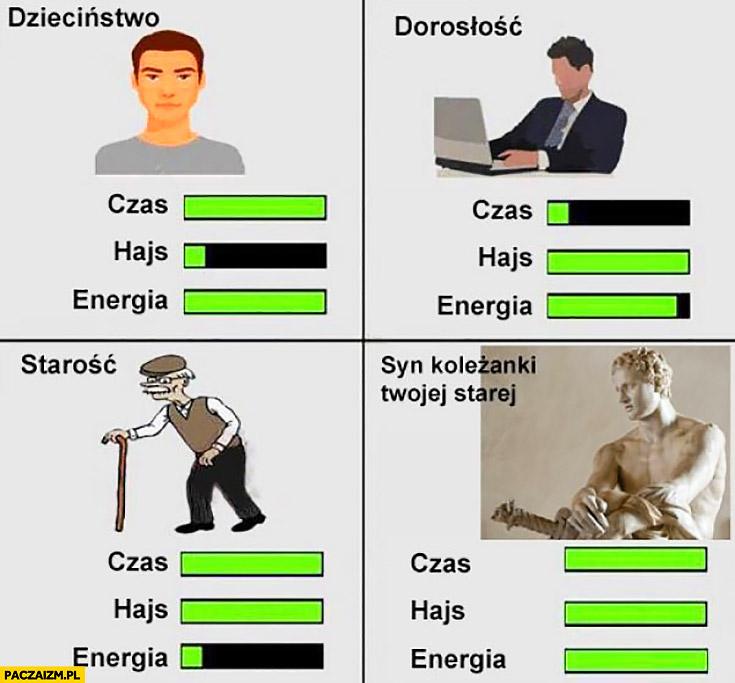 Dzieciństwo, dorosłość, starość, syn koleżanki Twojej starej porównanie: czas, hajs, energia