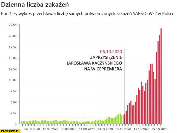 Dzienna liczba zakażeń rośnie od zaprzysiężenia Kaczyńskiego na wicepremiera wykres