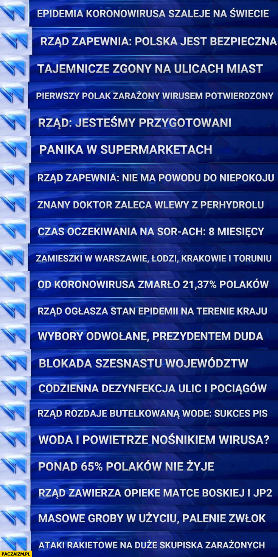 Epidemia koronowirusa w Polsce historia paski Wiadomości TVP