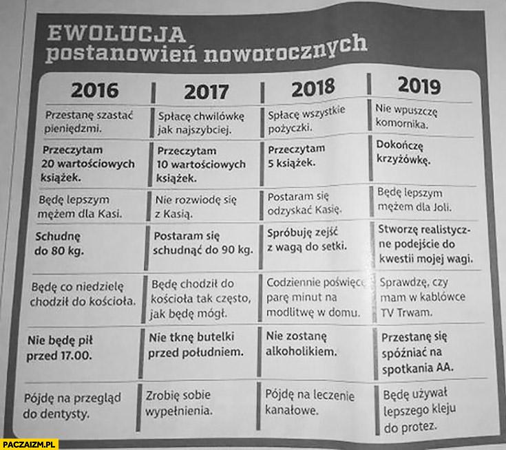 Ewolucja postanowień noworocznych 2016, 2017, 2018, 2019