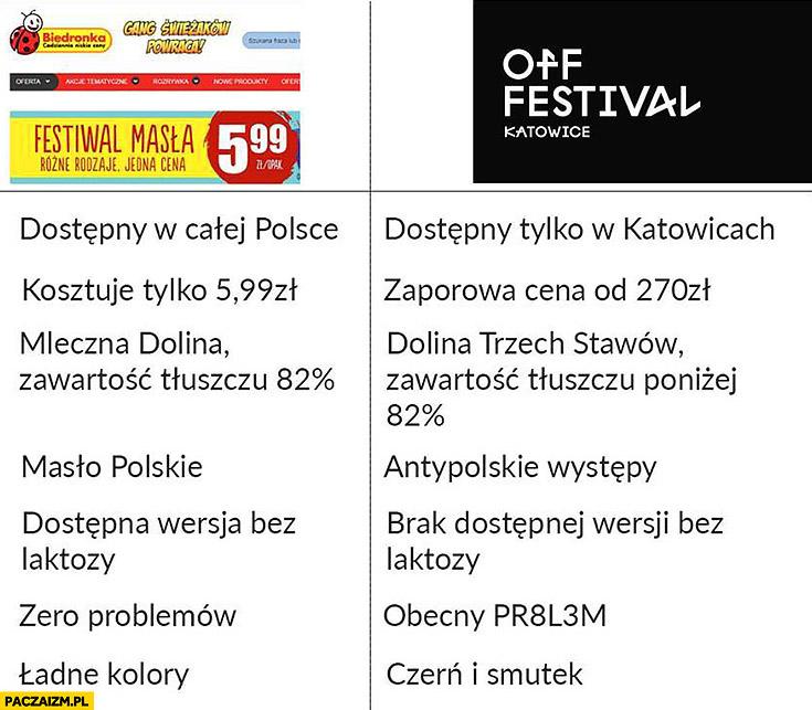 Festiwal masła w Biedronce vs OFF Festival Katowice porównanie tabelka infografika