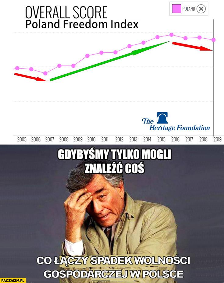 Gdybyśmy tylko mogli znaleźć coś co łączy spadek wolności gospodarczej w Polsce
