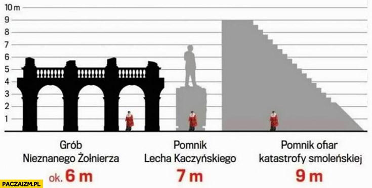 Grób nieznanego żołnierza 6 metrów, pomnik Kaczyńskiego 7 metrów, pomnik ofiar katastrofy Smoleńskiej 9 metrów porównanie