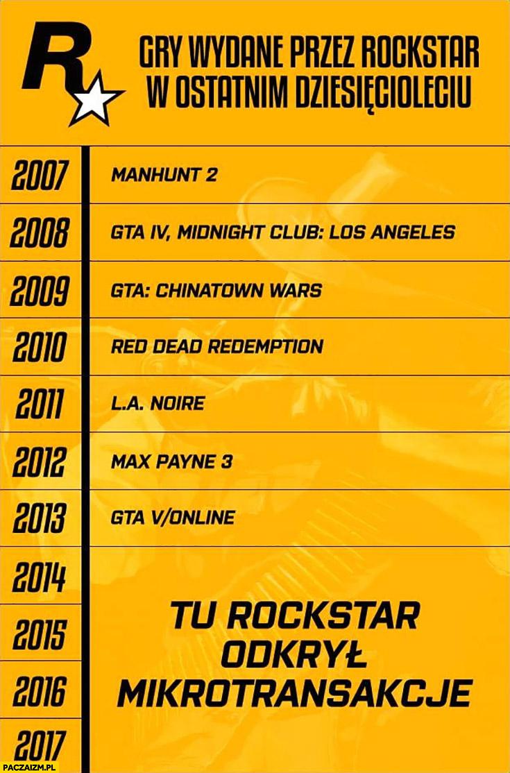 Gry wydane przez Rockstar w ostatnim dziesięcioleciu, tu Rockstar odkrył mikrotransakcje mikropłatności