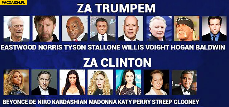 Gwiazdy za Trumpem: Eastwood, Norris, Tyson, Stallone. Za Clinton: Beyonce, De Niro, Kardashian, Madonna