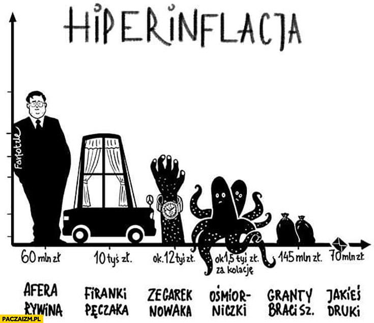 Hiperinflacja w Polsce afera Rywina, firanki Pęczaka, zegarek Nowaka, ośmiorniczki, granty braci Szumowskich, druk kart wyborczych Sasina