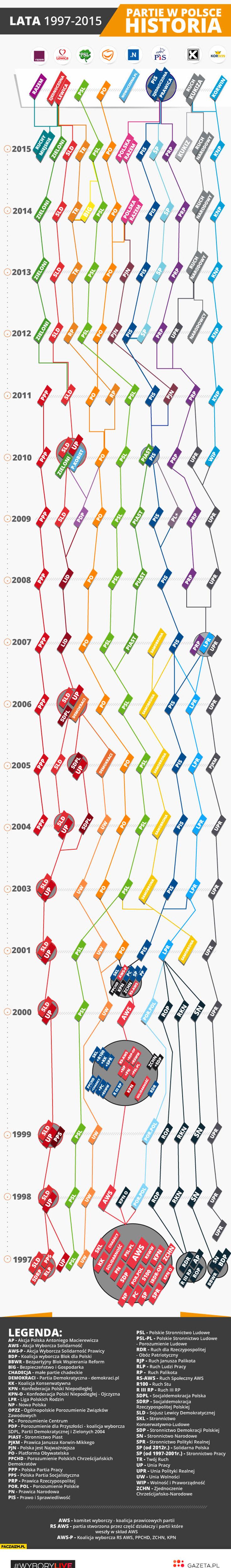 Historia polskich partii politycznych infografika