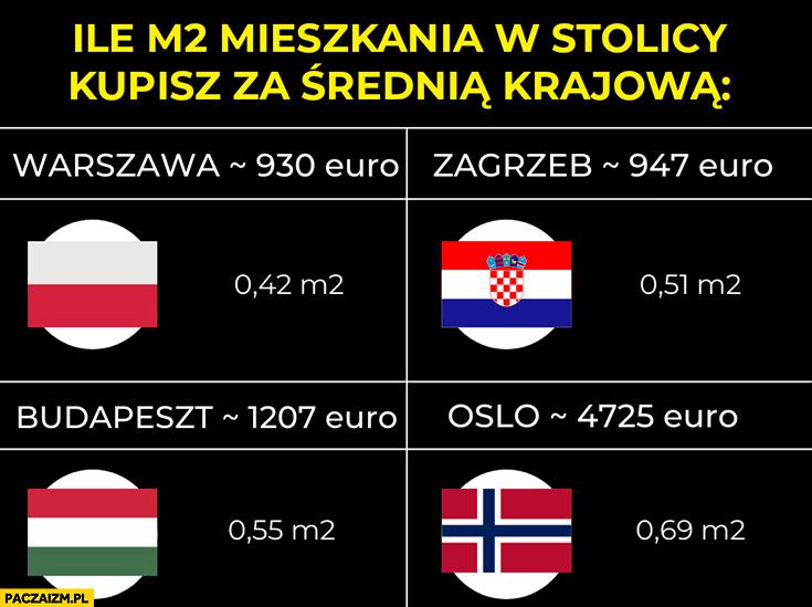 Ile metrów kwadratowych w stolicy kupisz za średnią krajową porównanie Polska Chorwacja Węgry Norwegia