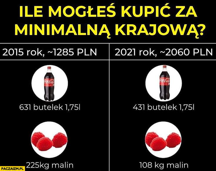 Ile mogłeś kupić za minimalna krajową coca-cola maliny 2015 2021 rok porównanie