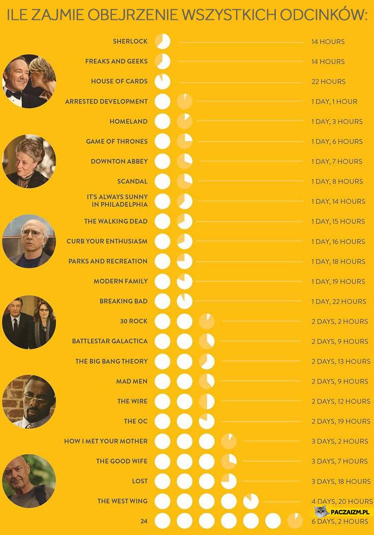 Ile zajmie obejrzenie wszystkich odcinków serialu
