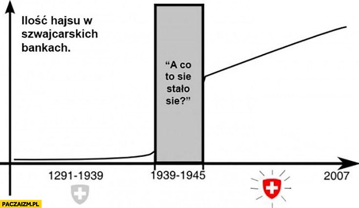 Ilość hajsu w Szwajcarskich bankach 1939-1945 a co to się stało? Wykres