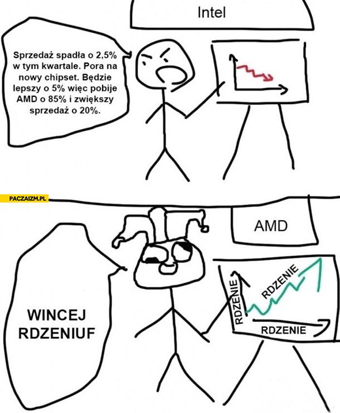 Intel vs AMD więcej rdzeniów
