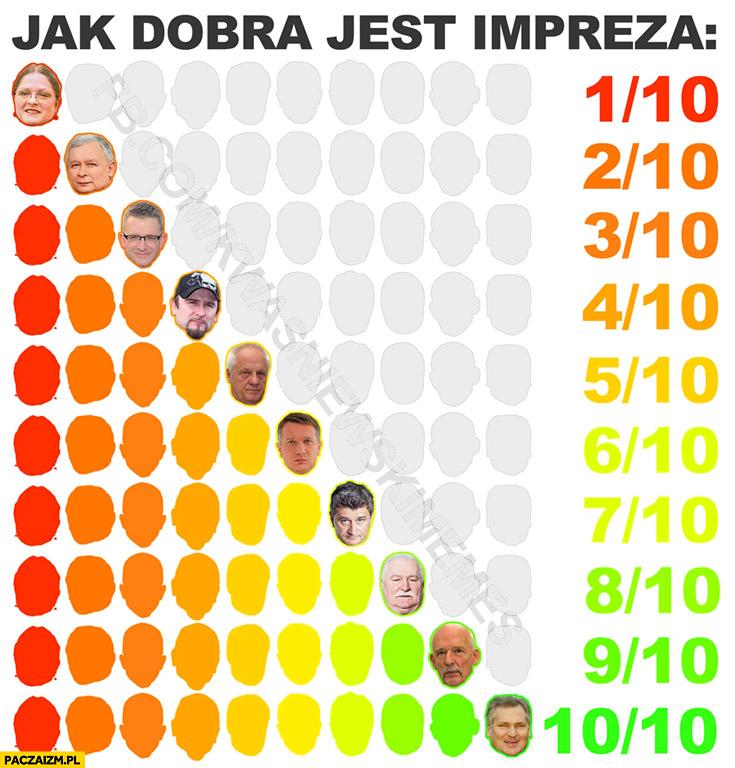 Jak dobra jest impreza ranking twarze polityków od 1 do 10 Kwaśniewski
