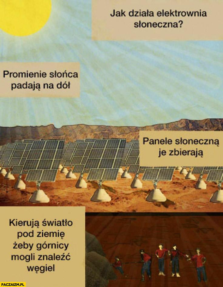 Jak działa elektrownia słoneczna? Promienie słońca padają, panele słoneczne je zbierają, kierują światło pod ziemię, żeby górnicy mogli znaleźć węgiel