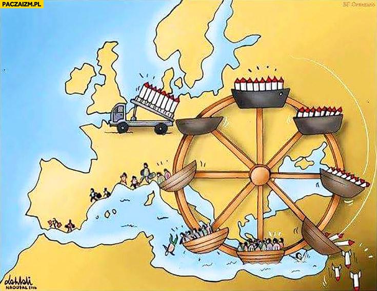 Jak działa kryzys imigracyjny w Europie wyjaśnienie kołowrotek młyn