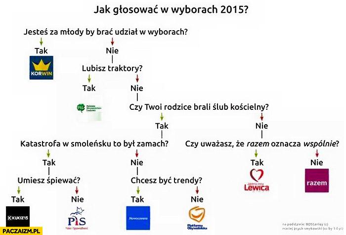 Jak głosować w wyborach 2015? Diagram schemat drzewko decyzyjne graf rozpiska