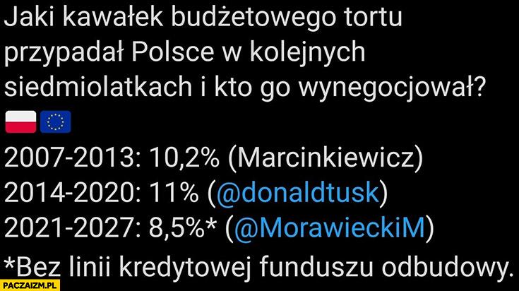 Jaki kawałek budżetu unii przypadał Polsce w kolejnych siedmiolatach porównanie