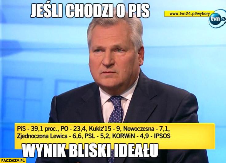 Jeśli chodzi o PiS wynik bliski ideału Kwaśniewski