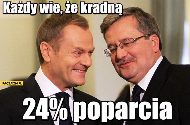 Każdy wie że kradną, 24 procent poparcia