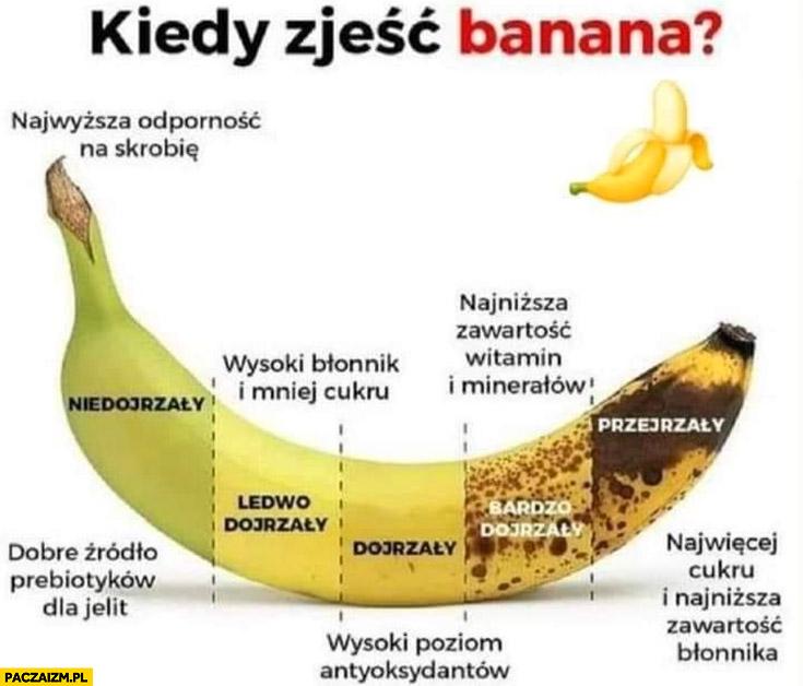 Kiedy zjeść banana wykres infografika kolor skórki