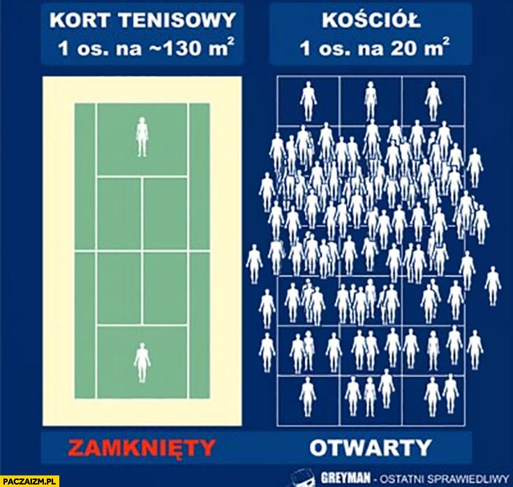 Kort tenisowy zamknięty, kościół otwarty porównanie zagęszczenia ludzi
